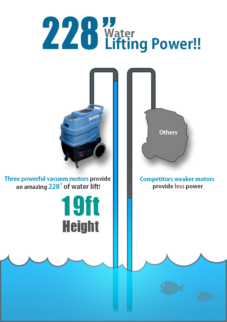 228inch Water Lifting Power!! Three powerful vacuum motors provide an amazing 228 inch of water lift! 19ft Height. Competitors weaker motors provide less power